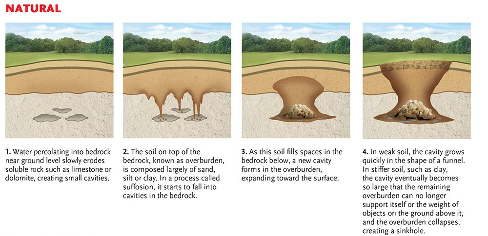 Sinkhole Remediation in Tampa, Orlando, Jacksonville ...